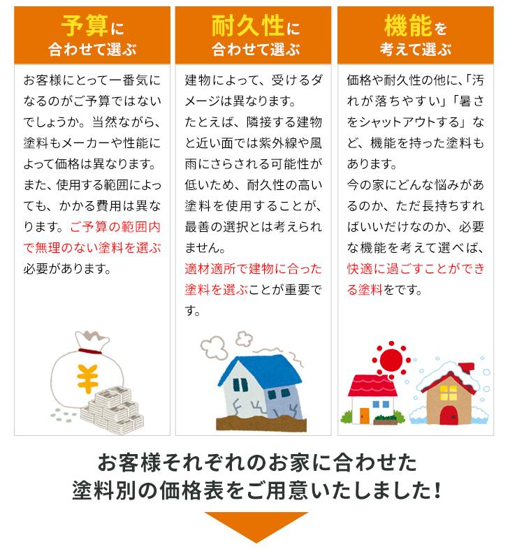 ・予算に合わせて選ぶ・耐久性に合わせて選ぶ・機能を考えて選ぶ お客様それぞれのお家に合わせた塗料別価格表をご用意いたしました!